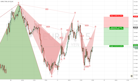 EURJPY: EURJPY Bearish Bat Pattern