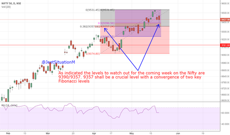 NIFTY: Nifty Levels to watch for the week