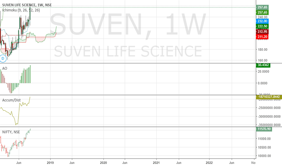 SUVEN: Buy Suven for positional. Strategy is to buy on dips.