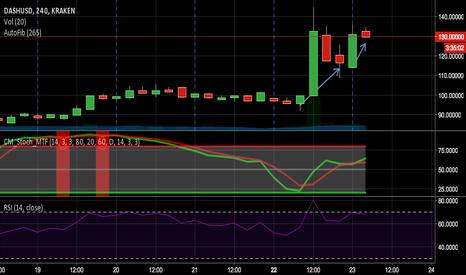 DASHUSD: DASH/USD Neutral to Short