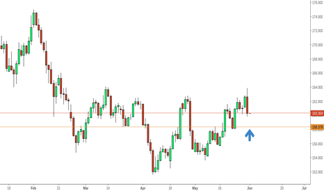 GBPJPY: Pro-Brexit poll results but beware of NFP!