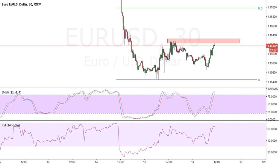 EURUSD: simple structure trade - short EU