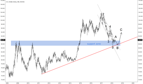 DX1!: Dollar Index, New Attempt