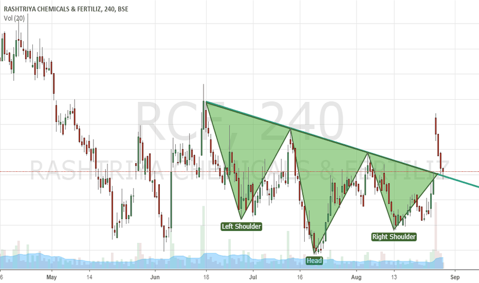 RCF: RCF .... gap up with volumes ..... TL