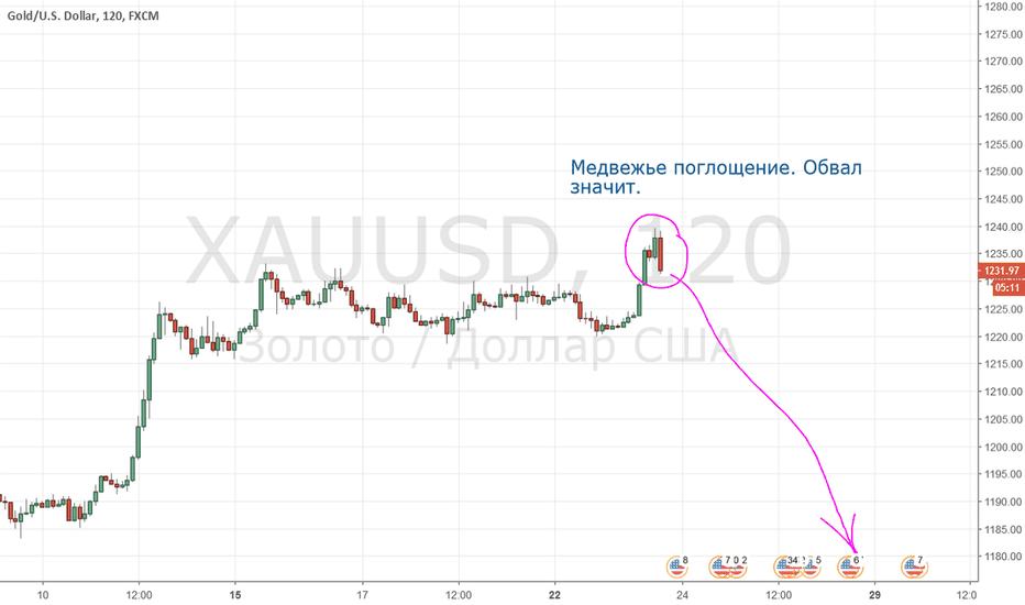 XAUUSD: Обвал золота начался. Перелом тренда по паттерну.