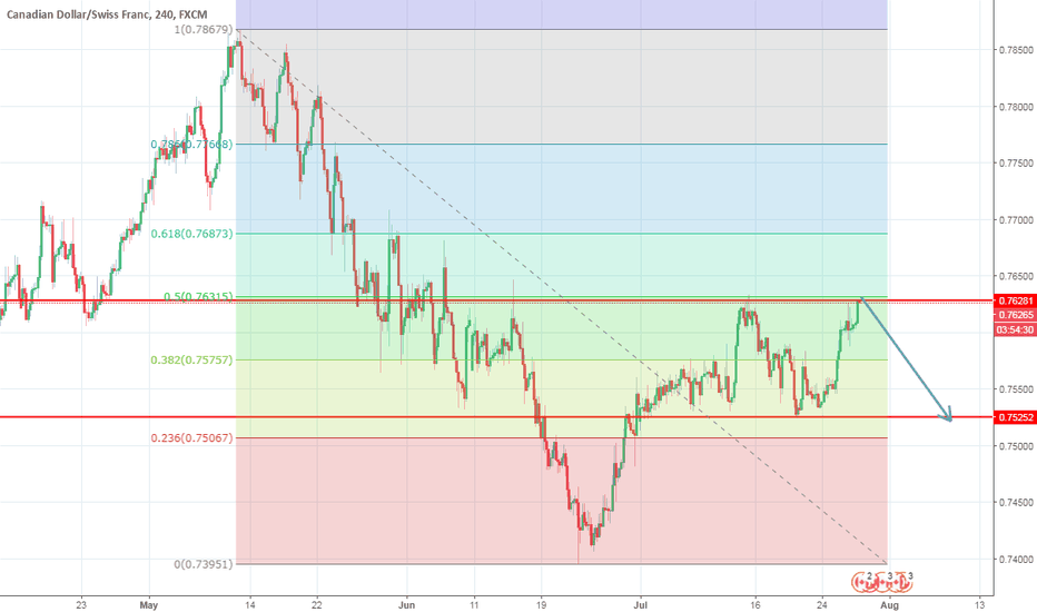 CADCHF: Short CAD / CHF - Fib , and S/R