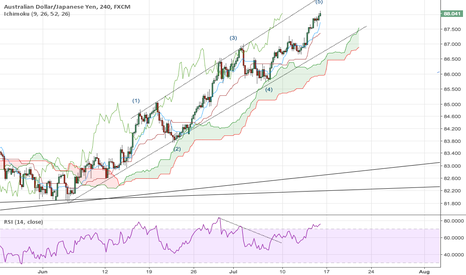 AUDJPY: AUD/JPY close to completing 5th wave then enter correction mode.