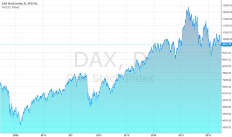 DAX: Der Anstieg des DAX bietet langfristige Gewinne