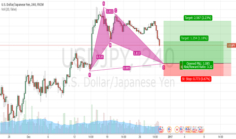 USDJPY: Bullish bat pattern