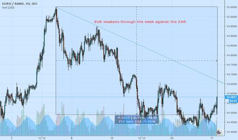 EURZAR: EUR/ZAR Analysis