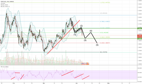 GBPUSD: Another wave pattern on GBPUSD
