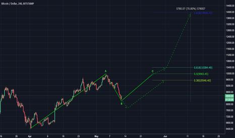 BTCUSD: Bitcoin — 70% up
