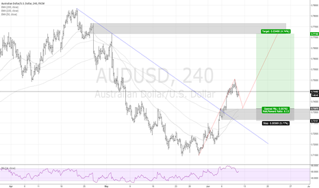 AUDUSD: AUDUSD LONG FROM 0.73101