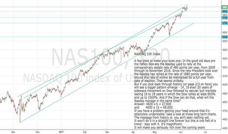 NAS100: Nasdaq 100 : A few mind-blowing stats to get your head round