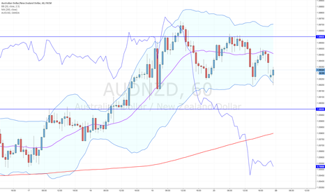 AUDNZD: AUD/NZD 6 reasons to go long!