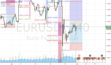 EURUSD: EURUSD Fibonacci level