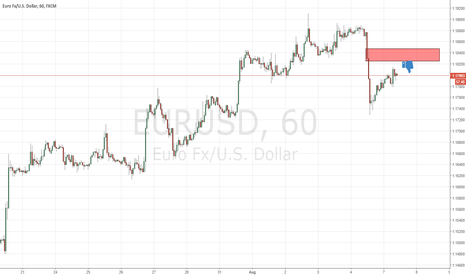 EURUSD: supply level that can continue the short at eurusd
