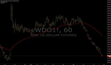 WDO1!: Signais : WDO1! (60min)