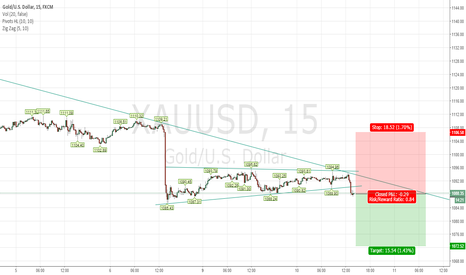 XAUUSD: Gold is capped by a negative trend line!