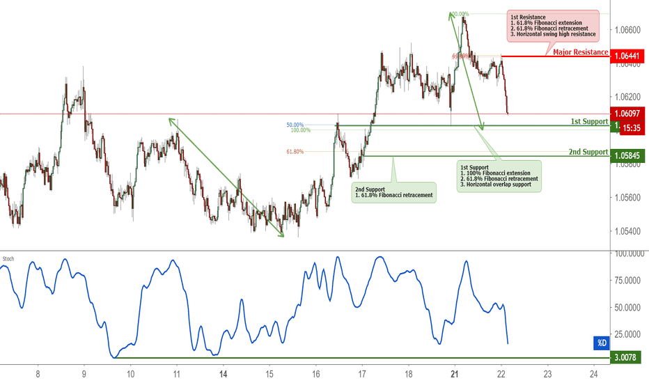 AUDNZD: AUDNZD Approaching Support, Protential Bounce