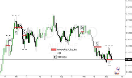 AUDCHF: 市场价格行为-Hikkake形态及策略