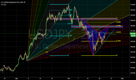 USDJPY: A Possible of Bearish Gartley