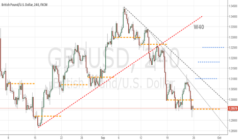 GBPUSD: W40 1.2900 support level