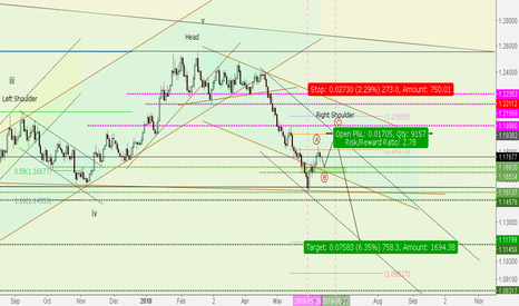 EURUSD: EURUSD***Wait for a pullback to short