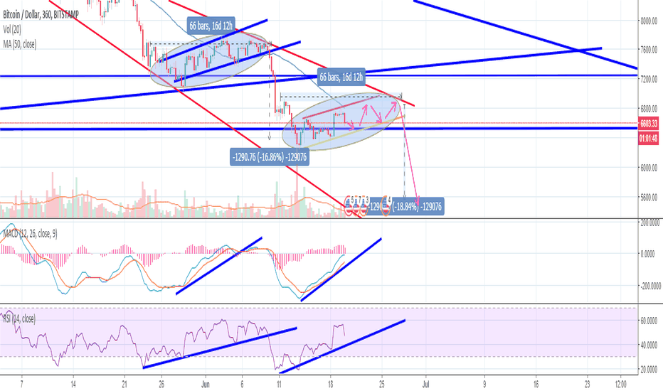 BTCUSD: 5.6k target next week? A repeat of the recent past? BTC