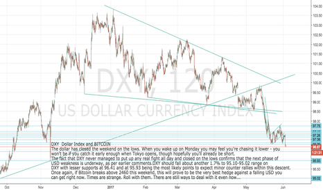 DXY: USD  BITCOIN: How to hedge against a falling $ this weekend