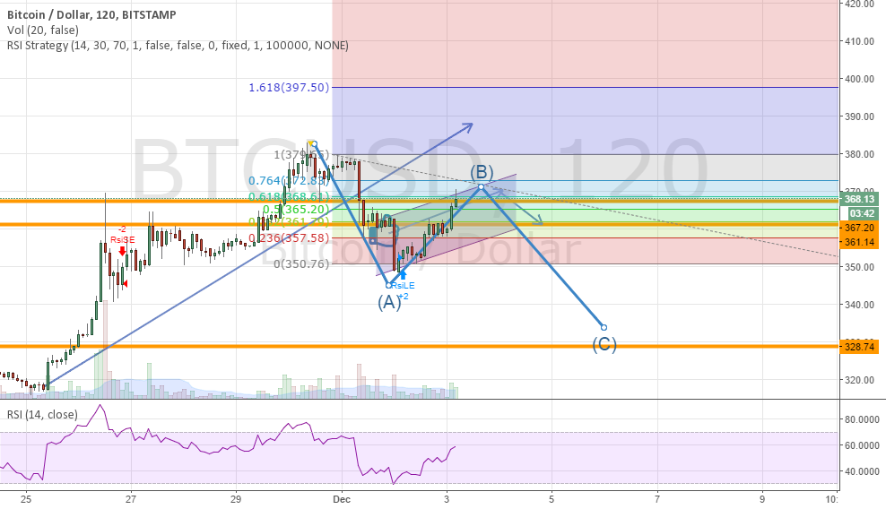 BTCUSD:Idea For Today is to sell