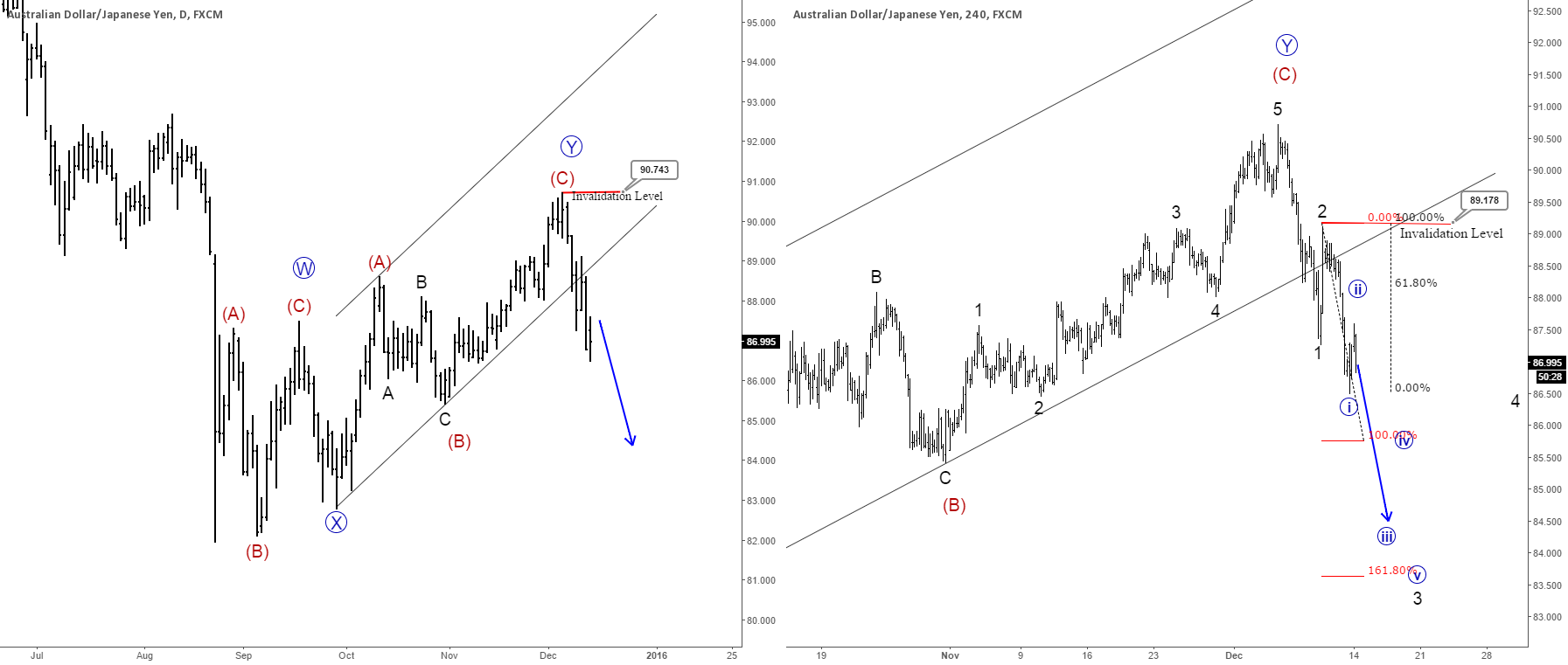 AUDJPY : More Weakness Could Follow