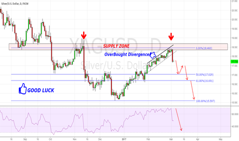 XAGUSD: SILVER (XAG/USD) SIMPLE SELL SETUP