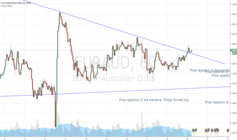 EURAUD: EURAUD - Found support