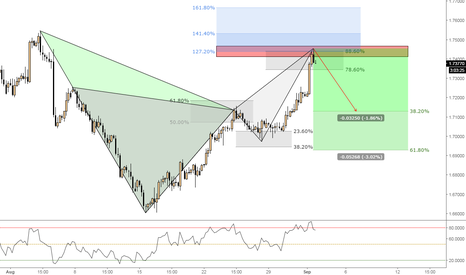 GBPCAD: (4h) Bearish at Fib Confluence & Patterns