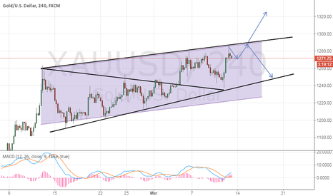 XAUUSD: look the 1290,it's a important point.