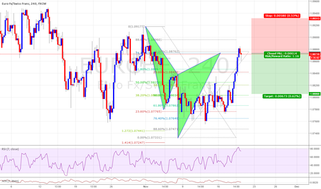 EURCHF: Cypher Completion just there I am Short