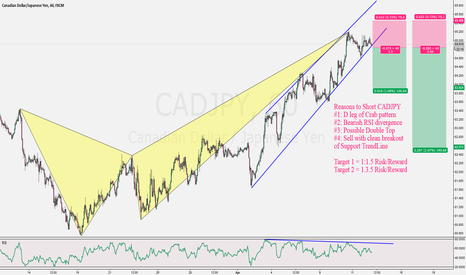CADJPY: CADJPY Short Plan