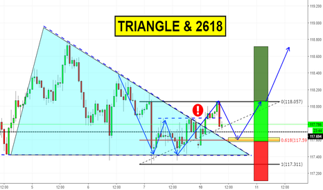 EURJPY: 2618 & consolidation breakout on EURJPY