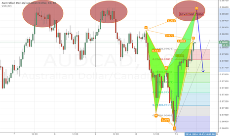 AUDCAD: AUDCAD beautiful setup, 2 options