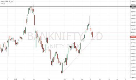 BANKNIFTY: BANKNIFTY - Trendline Support