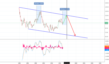 DXY: Dollar looks like it's going for a bubble until April 2021
