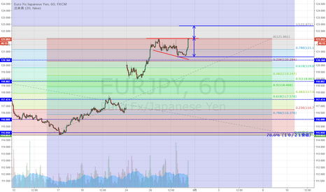 EURJPY: EUR/JPY 逆三角保合い形成か
