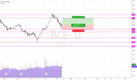 BCE: BCE Long