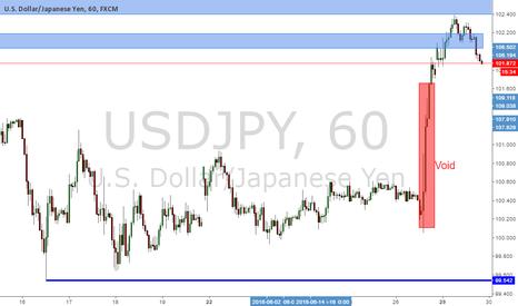 USDJPY: USD/JPY . Short bias