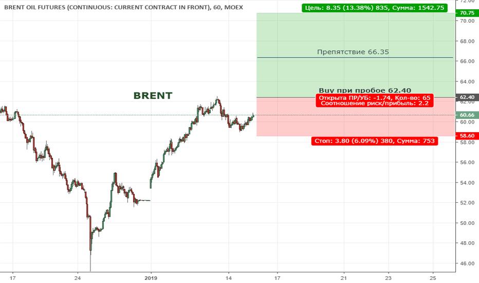 BR1!: BRENT. Цена вышла из нисходящего тренда