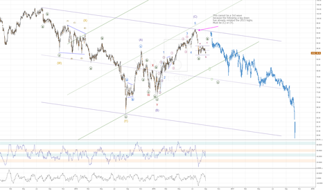 XOM: XOM showing a very clear corrective rally termination