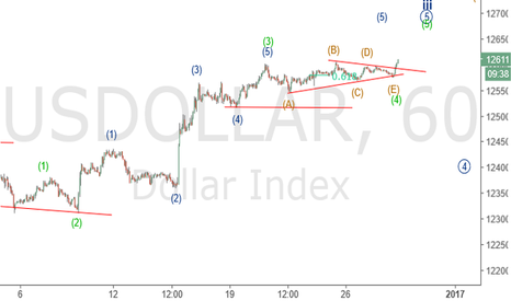 USDOLLAR: Dollar Index broke out of a contratcing triangle upside.