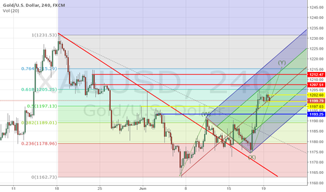 XAUUSD: THE YELLOW LINE