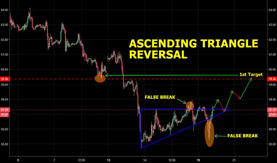 USOIL: OIL - Ascending Triangle reversal, Bear run finally over?!...